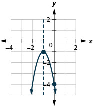 This figure shows a downward-opening parabola graphed on the x y-coordinate plane. The x-axis of the plane runs from negative 4 to 2. The y-axis of the plane runs from negative 5 to 1. The parabola has a vertex at (negative 1, negative 2). The y-intercept (0, negative 4) is plotted as is the line of symmetry, x equals negative 1.