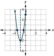 This figure shows an upward-opening parabola graphed on the x y-coordinate plane. The x-axis of the plane runs from negative 4 to 4. The y-axis of the plane runs from negative 4 to 4. The axis of symmetry, x equals negative 1, is graphed as a dashed line. The parabola has a vertex at (negative 1, negative 2). The y-intercept of the parabola is the point (0, 3). The x-intercepts of the parabola are approximately (negative 1.6, 0) and (negative 0.4, 0).