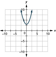 This figure shows an upward-opening parabola graphed on the x y-coordinate plane. The x-axis of the plane runs from negative 10 to 10. The y-axis of the plane runs from negative 10 to 10. The parabola has a vertex at (0, 3).