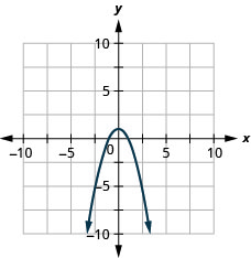This figure shows a downward-opening parabola graphed on the x y-coordinate plane. The x-axis of the plane runs from negative 10 to 10. The y-axis of the plane runs from negative 10 to 10. The parabola has a vertex at (0, 1).