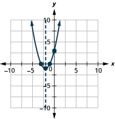 This figure shows an upward-opening parabola graphed on the x y-coordinate plane. The x-axis of the plane runs from negative 10 to 10. The y-axis of the plane runs from negative 10 to 10. The parabola has a vertex at (negative 2, negative 1). The y-intercept, point (0, 3), is plotted as are the x-intercepts, (negative 3, 0) and (negative 1, 0).