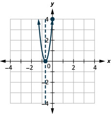 This figure shows an upward-opening parabola graphed on the x y-coordinate plane. The x-axis of the plane runs from negative 4 to 4. The y-axis of the plane runs from negative 4 to 4. The parabola has a vertex at (negative 2 thirds, 0). The y-intercept, point (0, 4), is plotted. The axis of symmetry, x equals negative 2 thirds, is plotted as a dashed vertical line.