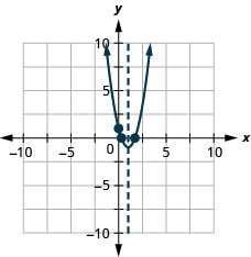 This figure shows an upward-opening parabola graphed on the x y-coordinate plane. The x-axis of the plane runs from negative 10 to 10. The y-axis of the plane runs from negative 10 to 10. The parabola has a vertex at (1, negative 1). The y-intercept, point (0, 1), is plotted as are the x-intercepts, approximately (0.3, 0) and (1.7, 0). The axis of symmetry is the vertical line x equals 1, plotted as a dashed line.