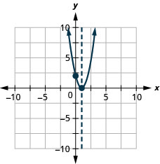 This figure shows an upward-opening parabola graphed on the x y-coordinate plane. The x-axis of the plane runs from negative 10 to 10. The y-axis of the plane runs from negative 10 to 10. The parabola has a vertex at (1, 0). This point is the only x-intercept. The y-intercept, point (0, 2), is plotted. The axis of symmetry is the vertical line x equals 1, plotted as a dashed line.