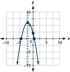 This figure shows a downward-opening parabola graphed on the x y-coordinate plane. The x-axis of the plane runs from negative 10 to 10. The y-axis of the plane runs from negative 10 to 10. The parabola has a vertex at (negative 2, 6). The y-intercept, point (0, 2), is plotted as are the x-intercepts, approximately (negative 4.4, 0) and (0.4, 0). The axis of symmetry is the vertical line x equals 2, plotted as a dashed line.