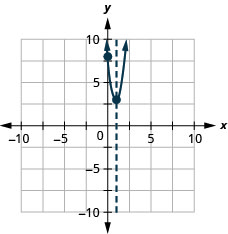 This figure shows an upward-opening parabola graphed on the x y-coordinate plane. The x-axis of the plane runs from negative 10 to 10. The y-axis of the plane runs from negative 10 to 10. The parabola has a vertex at (1, 3). The y-intercept, point (0, 8), is plotted; there are no x-intercepts. The axis of symmetry is the vertical line x equals 1, plotted as a dashed line.