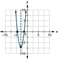 This figure shows an upward-opening parabola graphed on the x y-coordinate plane. The x-axis of the plane runs from negative 10 to 10. The y-axis of the plane runs from negative 10 to 10. The parabola has a vertex at (negative 3, negative 7). The x-intercepts are plotted at the approximate points (negative 4.5, 0) and (negative 1.5, 0). The axis of symmetry is the vertical line x equals negative 3, plotted as a dashed line.