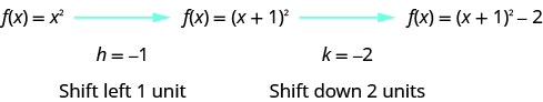 F of x equals x squared is given with an arrow coming from it pointing to f of x equals the quantity x plus 1 squared with an arrow coming from it pointing to f of x equals the quantity x plus 1 squared minus 2. The next lines say h equals negative 1 which means shift left 1 unit and k equals negative 2 which means shift down 2 units.