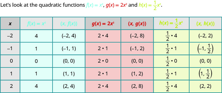 A table depicting the effect of constants on the basic function of x squared. The table has seven columns labeled x, f of x equals x squared, the ordered pair (x, f of x), g of x equals 2 times x squared, the ordered pair (x, g of x), h of x equals one-half times x squared, and the ordered pair (x, h of x). In the x column, the values given are negative 2, negative 1, 0, 1, and 2. In the f of x equals x squared column, the values are 4, 1, 0, 1, and 4. In the (x, f of x) column, the ordered pairs (negative 2, 4), (negative 1, 1), (0, 0), (1, 1), and (2, 4) are given. The g of x equals 2 times x squared column contains the expressions 2 times 4, 2 times 1, 2 times 0, 2 times 1, and 2 times 4. The (x, g of x) column has the ordered pairs of (negative 2, 8), (negative 1, 2), (0, 0), (1, 2), and (2,8). In the h of x equals one-half times x squared, the expressions given are one-half times 4, one-half times 1, one-half times 0, one-half times 1, and one-half times 4. In last column, (x, h of x), contains the ordered pairs (negative 2, 2), (negative 1, one-half), (0, 0), (1, one-half), and (2, 2).