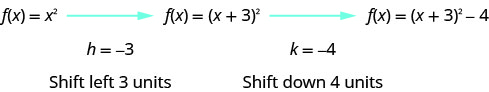 F of x equals x squared is given with an arrow coming from it pointing to f of x equals the quantity x plus 3 squared with an arrow coming from it pointing to f of x equals the quantity x plus 3 squared minus 4. The next lines say h equals negative 3 which means shift left 3 unit and k equals negative 4 which means shift down 4 units