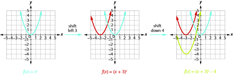 The first graph shows 1 upward-opening parabola on the x y-coordinate plane. It is the graph of f of x equals x squared which has a vertex of (0, 0). Other points on the curve are located at (negative 1, 1) and (1, 1). By shifting that graph of f of x equals x squared left 3, we move to the next graph, which shows the original f of x equals x squared and then another curve moved left 3 units to produce f of x equals the quantity of x plus 3 squared. By moving f of x equals the quantity of x plus 3 squared down 2, we move to the final graph, which shows the original f of x equals x squared and the f of x equals the quantity of x plus 3 squared, then another curve moved down 4 to produce f of x equals the quantity of x plus 1 squared minus 4.