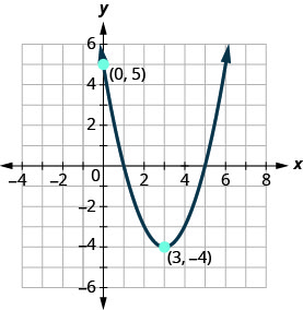 The graph shown is an upward facing parabola with vertex (3, negative 4) and y-intercept (0, 5).