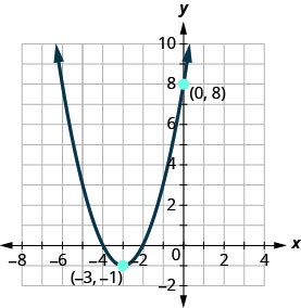 The graph shown is an upward facing parabola with vertex (negative 3, negative 1) and y-intercept (0, 8).