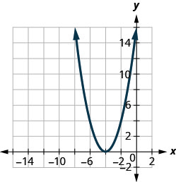 This figure shows an upward-opening parabola on the x y-coordinate plane. It has a vertex of (negative 4, 0) and other points (negative 4, 4) and (negative 2, 4).