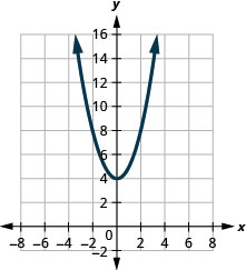 This figure shows an upward-opening parabola on the x y-coordinate plane. It has a vertex of (0, 4) and other points (negative 2, 8) and (2, 8).