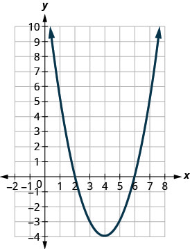 This figure shows an upward-opening parabola on the x y-coordinate plane. It has a vertex of (4, negative 4) and other points (2,0) and (6,0).