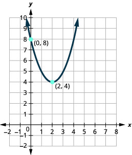 This figure shows an upward-opening parabola on the x y-coordinate plane. It has a vertex of (2,4) and y-intercept (0, 8).
