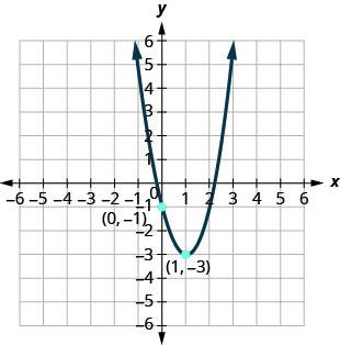 This figure shows an upward-opening parabola on the x y-coordinate plane. It has a vertex of (1, negative 3) and y-intercept (0, negative 1).