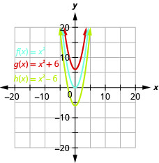 This figure shows 3 upward-opening parabolas on the x y-coordinate plane. The middle curve is the graph of f of x equals x squared and has a vertex of (0, 0). Other points on the curve are located at (negative 1, 1) and (1, 1). The top curve has been moved up 6 units, and the bottom has been moved down 6 units.