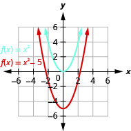 This figure shows 2 upward-opening parabolas on the x y-coordinate plane. The top curve is the graph of f of x equals x squared and has a vertex of (0, 0). Other points on the curve are located at (negative 1, 1) and (1, 1). The bottom curve has been moved down 5 units.