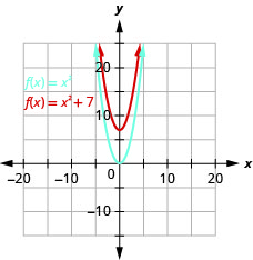 This figure shows 2 upward-opening parabolas on the x y-coordinate plane. The bottom curve is the graph of f of x equals x squared and has a vertex of (0, 0). Other points on the curve are located at (negative 1, 1) and (1, 1). The top curve has been moved up 7 units.