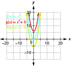 This figure shows 3 upward-opening parabolas on the x y-coordinate plane. The middle curve is the graph of f of x equals x squared and has a vertex of (0, 0). Other points on the curve are located at (negative 1, 1) and (1, 1). The left curve has been moved to the left 2 units, and the right curve has been moved to the right 2 units.