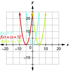 This figure shows 3 upward-opening parabolas on the x y-coordinate plane. The middle curve is the graph of f of x equals x squared and has a vertex of (0, 0). Other points on the curve are located at (negative 1, 1) and (1, 1). The left curve has been moved to the left 5 units, and the right curve has been moved to the right 5 units.
