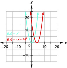 This figure shows 2 upward-opening parabolas on the x y-coordinate plane. The left curve is the graph of f of x equals x squared which has a vertex of (0, 0). Other points on the curve are located at (negative 1, 1) and (1, 1). The right curve has been moved right 4 units.