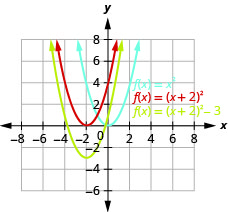This figure shows 3 upward-opening parabolas on the x y-coordinate plane. One is the graph of f of x equals x squared and has a vertex of (0, 0). Other points on the curve are located at (negative 1, 1) and (1, 1). Then, the original function is moved 2 units to the left to produce f of x equals the quantity of x plus 2 squared. The final curve is produced by moving down 3 units to produce f of x equals the quantity of x plus 2 squared minus 3.