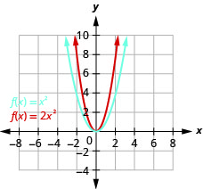 This figure shows 2 upward-opening parabolas on the x y-coordinate plane. One is the graph of f of x equals x squared and has a vertex of (0, 0). Other points on the curve are located at (negative 1, 1) and (1, 1). The slimmer curve of f of x equals 2 times x square has a vertex at (0,0) and other points of (negative 1, one-half) and (1, one-half).