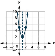The graph shown is an upward facing parabola with vertex (1, 2) and y-intercept (0, 5). The axis of symmetry is shown, x equals 1.