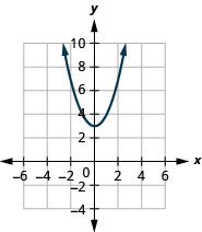This figure shows an upward-opening parabolas on the x y-coordinate plane. It has a vertex of (0, 3) and other points (7, 2) and (7, negative 2).