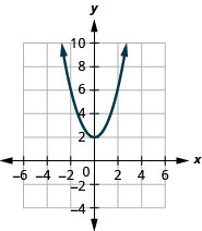 This figure shows an upward-opening parabolas on the x y-coordinate plane. It has a vertex of (0, 2) and other points (negative 2, 6) and (2, 6).