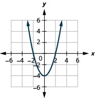 This figure shows an upward-opening parabolas on the x y-coordinate plane. It has a vertex of (0, negative 4) and other points (negative 2, 0) and (2, 0).