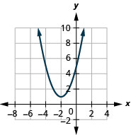 This figure shows an upward-opening parabolas on the x y-coordinate plane. It has a vertex of (negative 2, 1) and other points (negative 4, 5) and (0, 5).