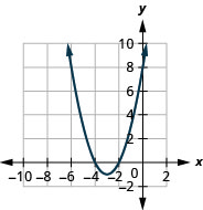 This figure shows an upward-opening parabolas on the x y-coordinate plane. It has a vertex of (negative 3, 1) and other points (negative 4, 0) and (negative 2, 0).