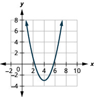 This figure shows an upward-opening parabolas on the x y-coordinate plane. It has a vertex of (4, negative 2) and other points (3, negative 2) and (5, negative 2).