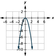 This figure shows a downward-opening parabolas on the x y-coordinate plane. It has a vertex of (0, 0) and other points (negative 1, negative 2) and (1, negative 2).