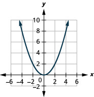 This figure shows an upward-opening parabolas on the x y-coordinate plane. It has a vertex of (0, 0) and other points (negative 2, 2) and (2, 2).