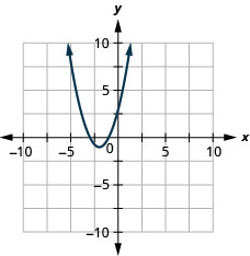 This figure shows an upward-opening parabolas on the x y-coordinate plane. It has a vertex of (negative 2, negative 1), y-intercept of (0, 3), and axis of symmetry shown at x equals negative 2.