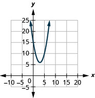 This figure shows an upward-opening parabolas on the x y-coordinate plane. It has a vertex of (3, 6), y-intercept of (0, 10), and axis of symmetry shown at x equals 3.