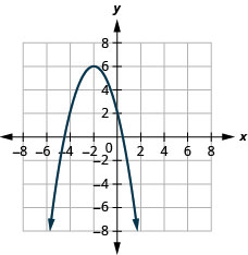 This figure shows a downward-opening parabola on the x y-coordinate plane. It has a vertex of (negative 2, 6), y-intercept of (0, 2), and axis of symmetry shown at x equals negative 2.