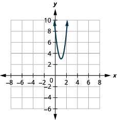 This figure shows an upward-opening parabola on the x y-coordinate plane. It has a vertex of (1, 3), y-intercept of (0, 8), and axis of symmetry shown at x equals 1.