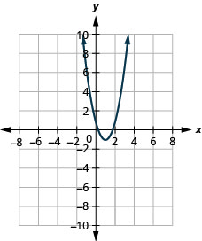 This figure shows an upward-opening parabola on the x y-coordinate plane. It has a vertex of (1, negative 1), y-intercept of (0, 1), and axis of symmetry shown at x equals 1.