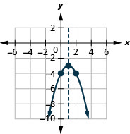 This figure shows a downward-opening parabola on the x y-coordinate plane. It has a vertex of (1, negative 3), y-intercept of (0, negative 4), and axis of symmetry shown at x equals 1.