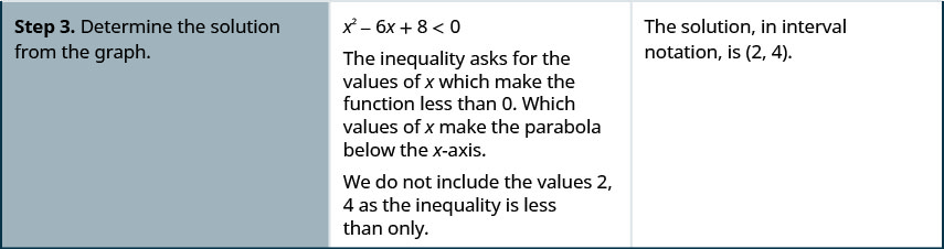 The figure is a table with 3 columns. The first column says Step 3- Determine the solution from the graph. The second column gives instructions. X squared minus 6 x plus 8 less than 0. The inequality asks for the values of x which make the function less than 0. Which values of x make the parabola below the x-axis. We do not include the values 2, 4 as the inequality is strictly less than. The third column says The solution, in interval notation, is (2, 4).