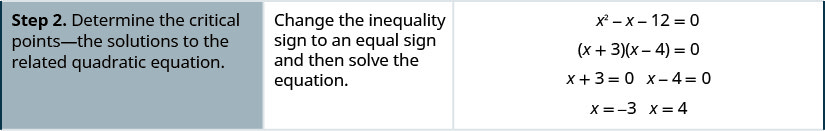 Step 2 is to determine the critical points -- the solutions to the related quadratic equation. To do this, change the inequality sign to an equal sign and then solve the equation. x squared minus x minus 12 equals 0 factors to the quantity x plus 3 times the quantity x minus 4 equals 0. Then, x plus 3 equals 0 and x minus 4 equals 0 to give x equals negative 3 and x equals 4.