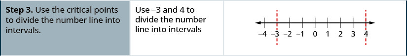 Step 3 is to use the critical points to divide the number line into intervals. Use negative 3 and 4 to divide the number line into intervals. A number line is shown that includes from left to right the values of negative 3, 0, and 4, with dotted lines on negative 3 and 4.