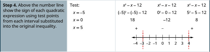 Step 4 says above the number line show the sign of each quadratic expression using test points from each interval substituted into the original inequality. X equals negative 5, x equals 0, and x equals 5 are chosen to test. The expression negative x squared minus x minus 12 is given with negative 5 squared minus negative 5 minus 12 underneath, which gives 18. The expression negative x squared minus x minus 12 is given with 0 squared minus 0 minus 12 underneath, which gives 12. The expression negative x squared minus x minus 12 is given with 5 squared minus 5 minus 12 underneath, which gives 8.