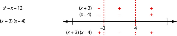 The figure shows the expression x squared minus x minus 12 factored to the quantity of x plus 3 times the quantity of x minus 4. The image shows a number line showing dotted lines on negative 3 and 4. It shows the signs of the quantity x plus 3 to be negative, positive, positive, and the signs of the quantity x minus 4 to be negative, negative, positive. Under the number line, it shows the quantity x plus 3 times the quantity x minus 4 with the signs positive, negative, positive.